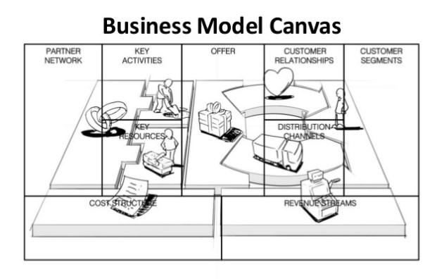 9 elemen Model Bisnis Kanvas yang anda harus perhatikan ketika akan memulai sebuah bisnis 1